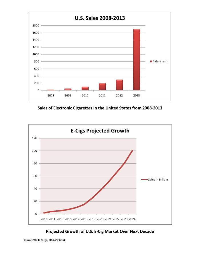 Current and Projected Growth of E-Cig Market