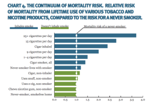 risk of death tobacco and nicotine products
